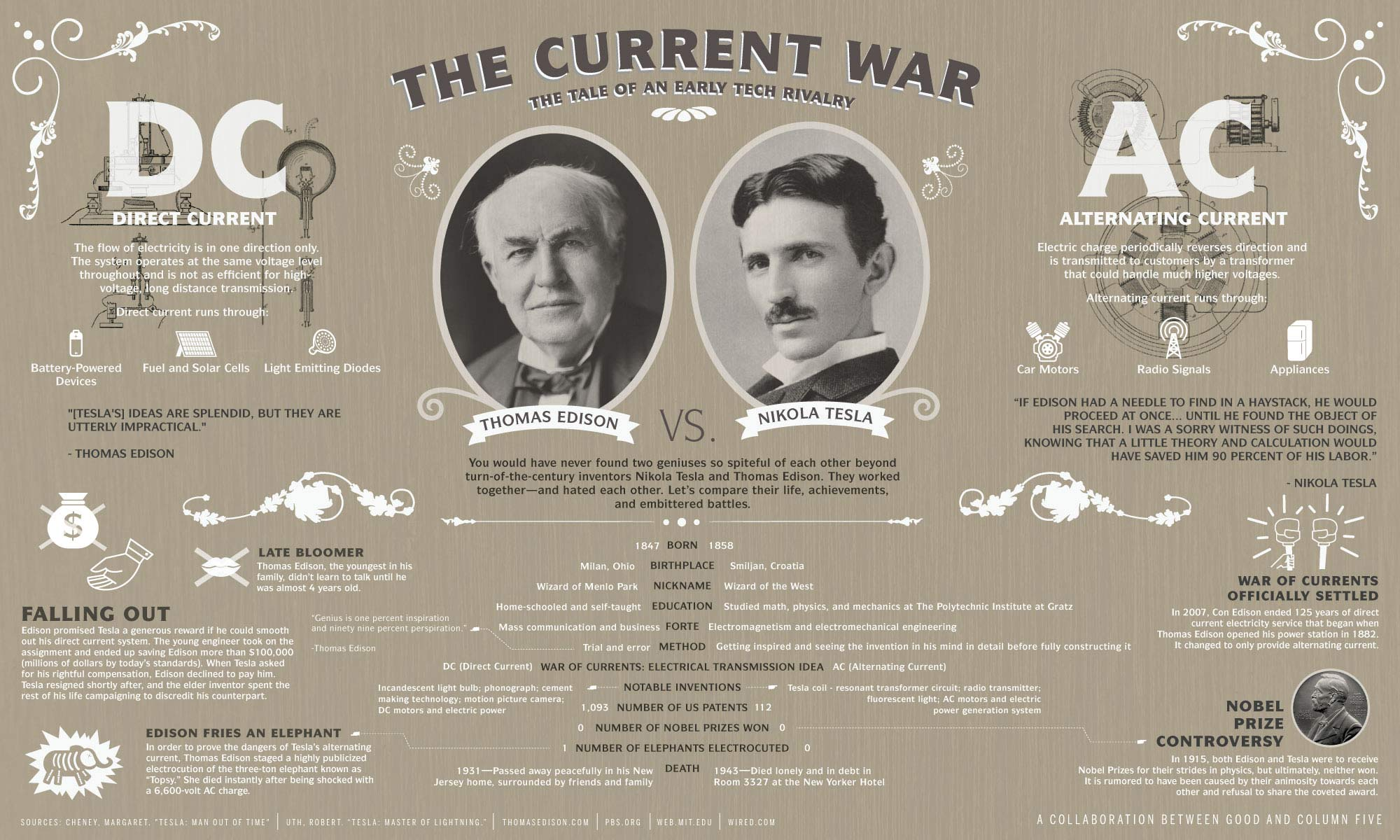 War Currents Ac Vs Dc likewise  furthermore Medios De Proteccion E Instalacion 12 moreover War 20of 20currents as well Nikola Tesla The Smartest Man Ever. on war of currents tesla edison