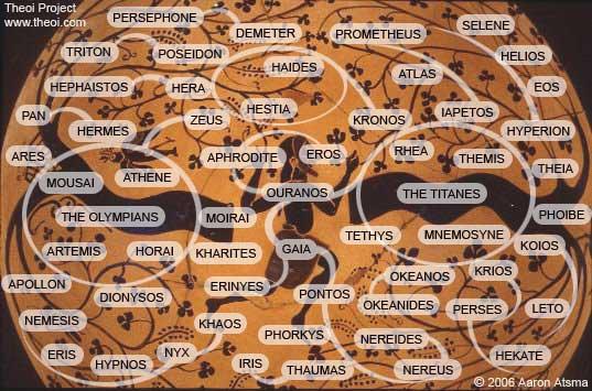 Greek gods – Family Tree | Michael Bradley - Time Traveler