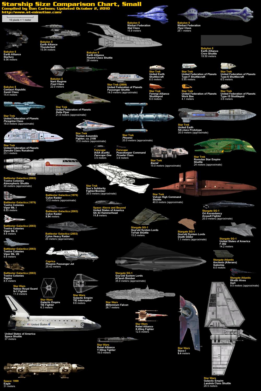 starship size comparison chart michael bradley time traveler