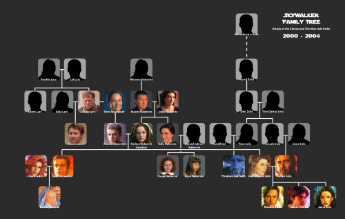Skywalker-Family-Tree_NJO