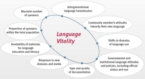 languagevitality