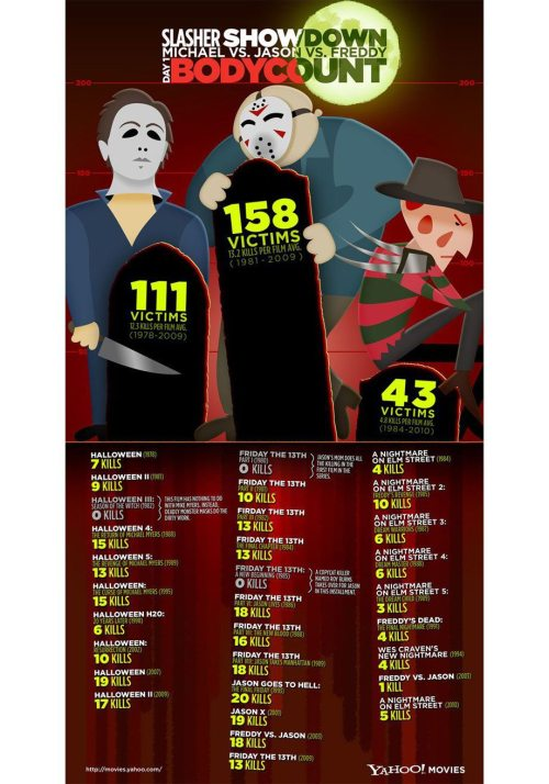 movie body counts